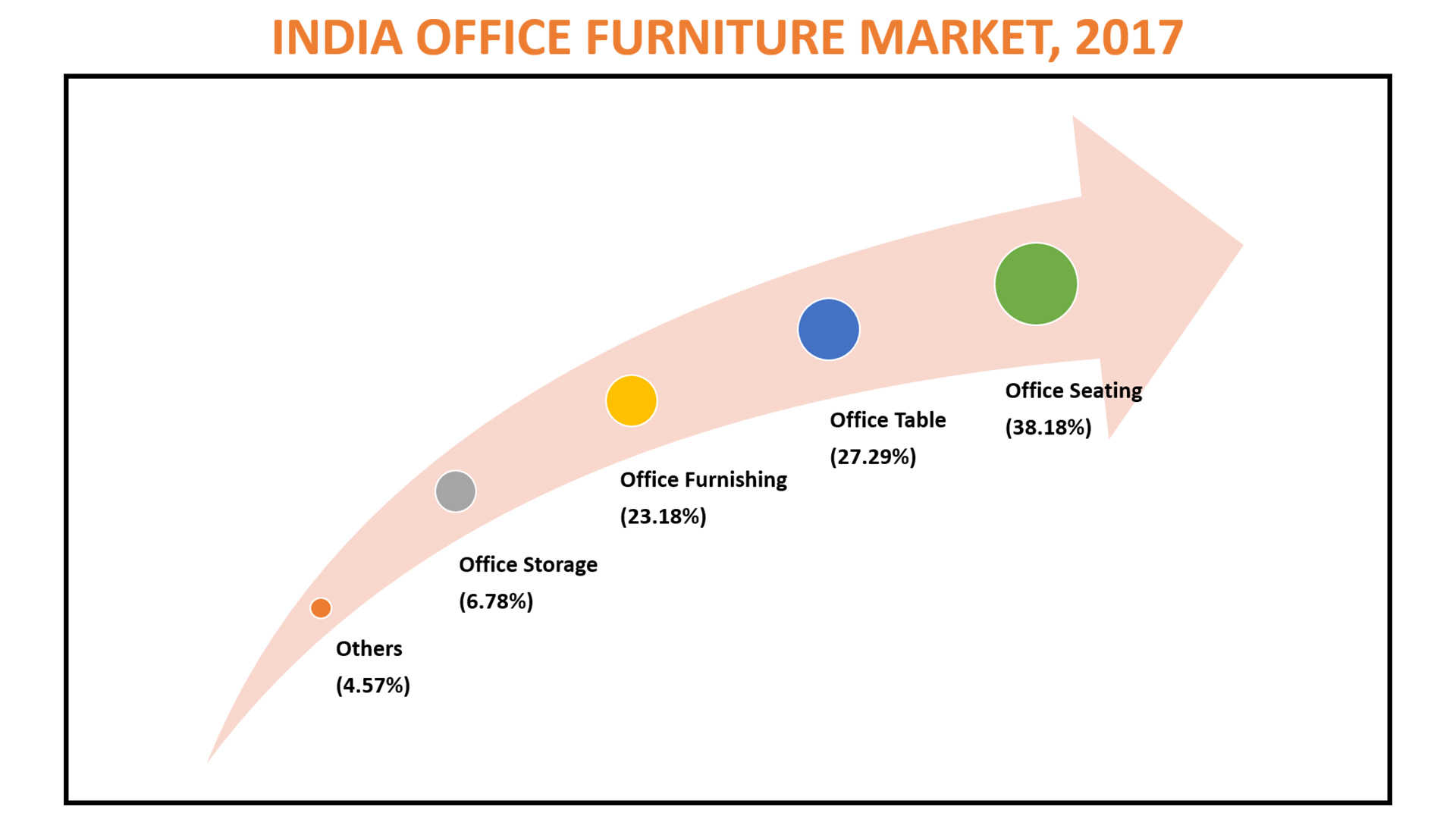 INDIA OFFICE FURNITURE MARKET