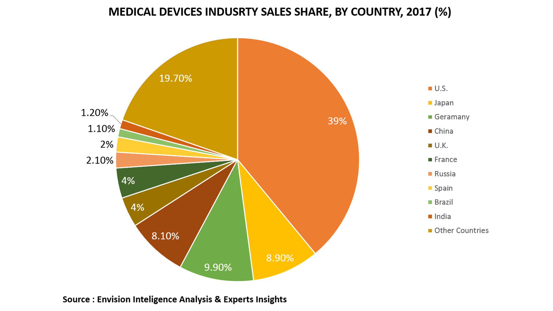 MEDICAL DEVICES MARKET SALES