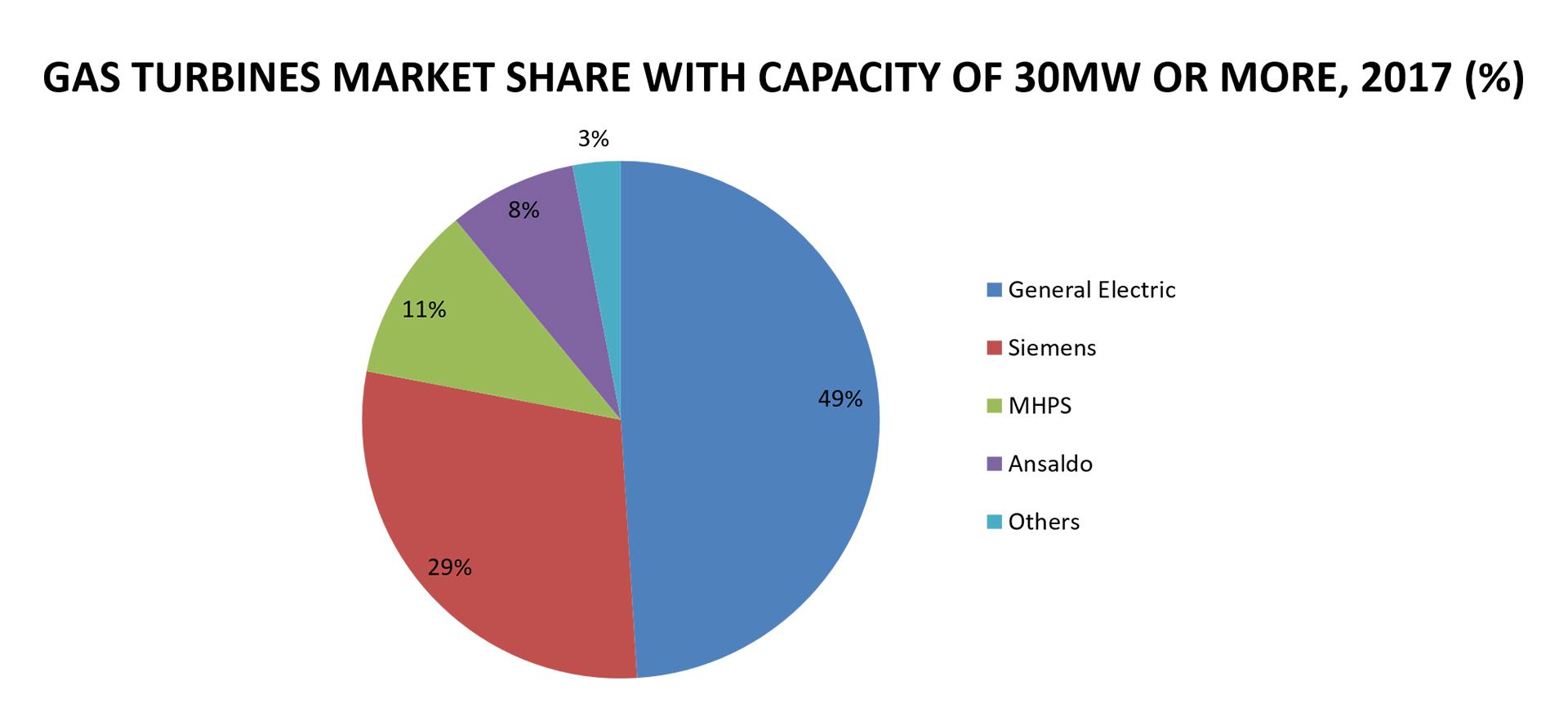 gas turbine market size