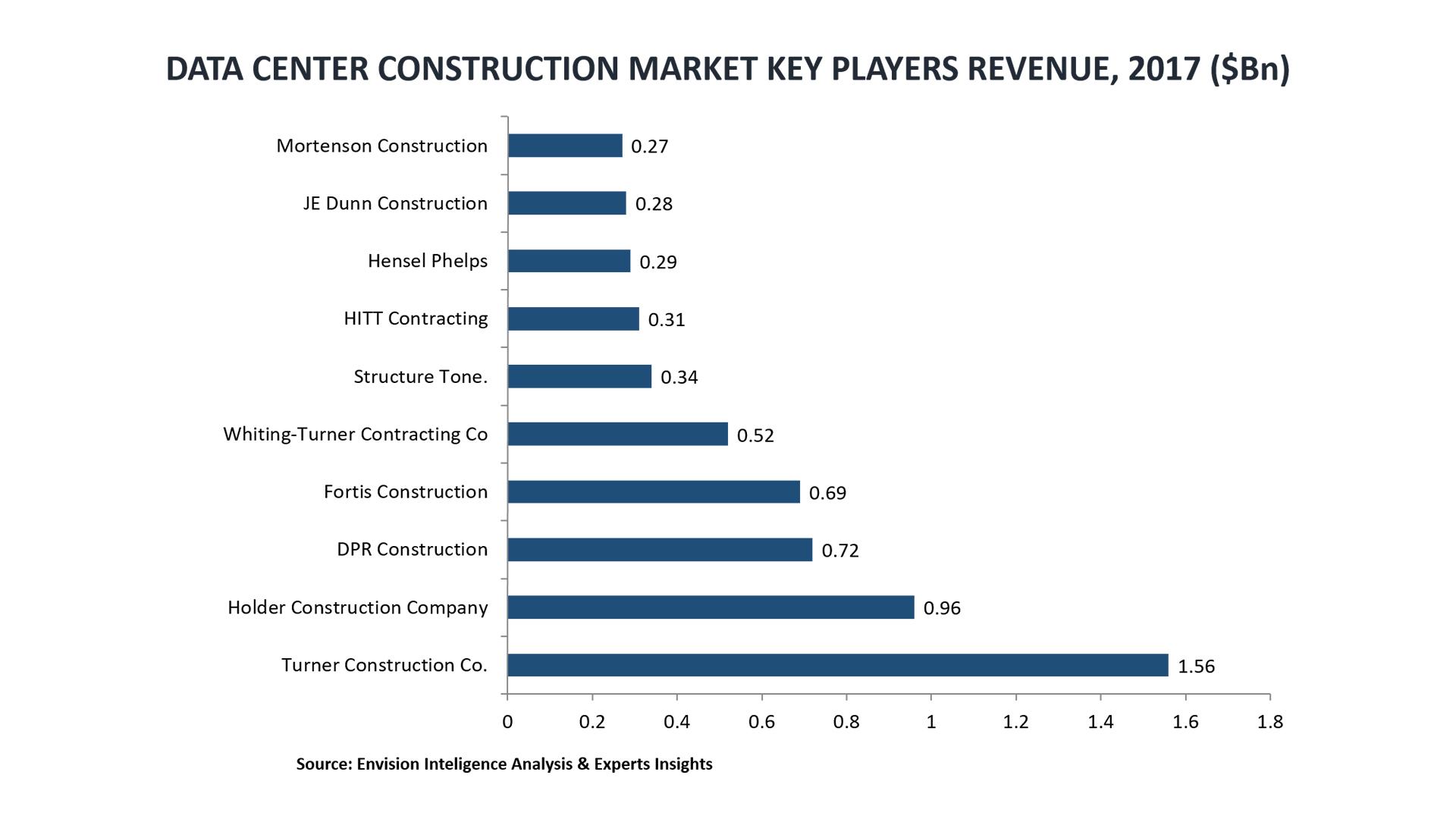 6.data center construction market size