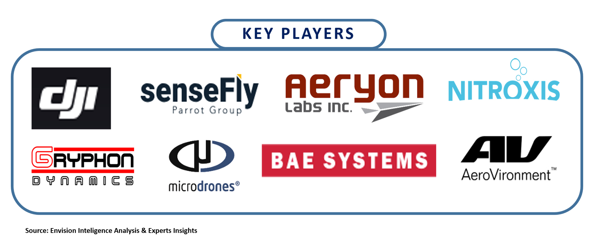 Drone market Key Players