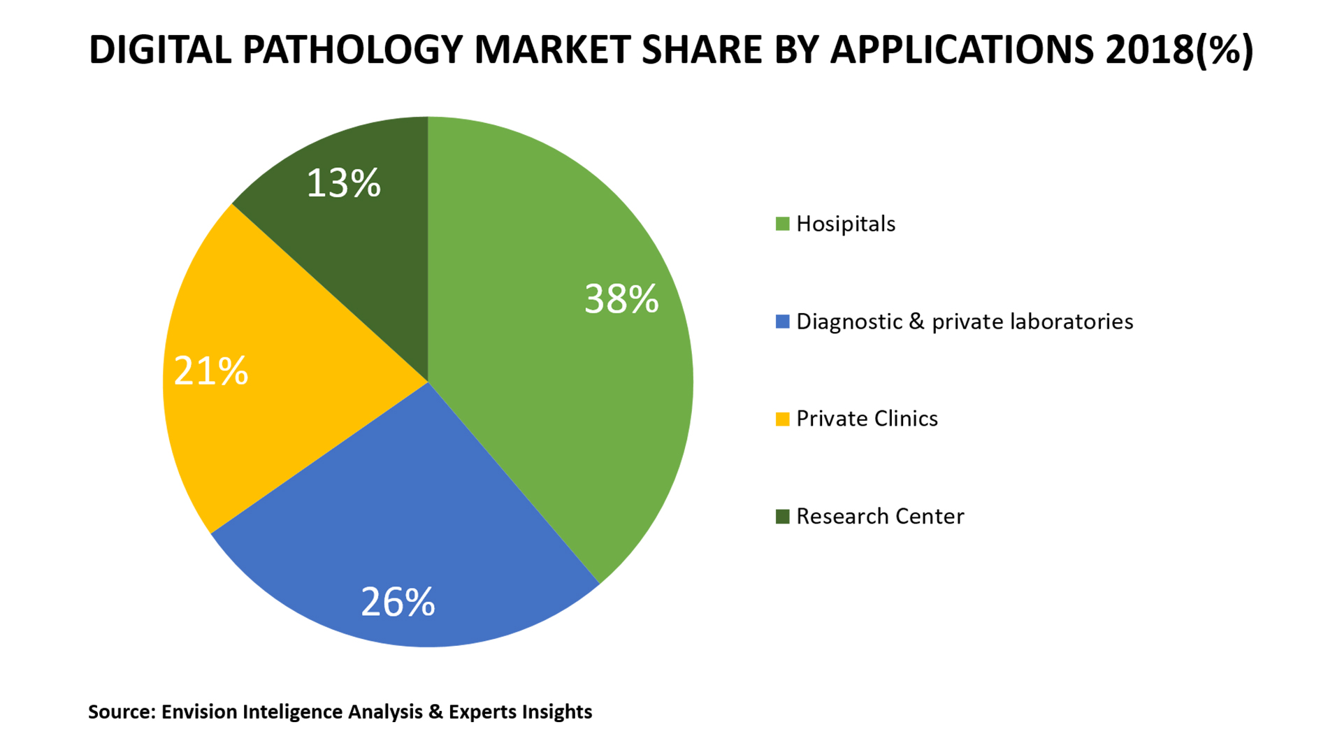 Emphasis Size Of The Digital Pathology Market - Envision