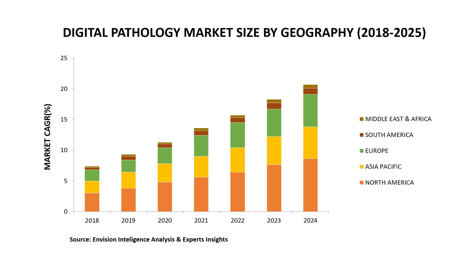 digital pathology market size