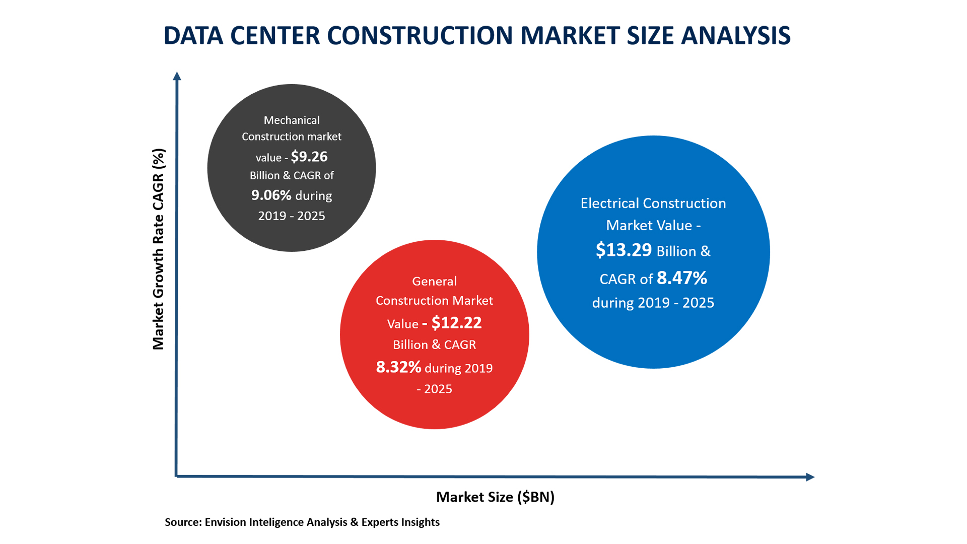 data center construction forecast 2018