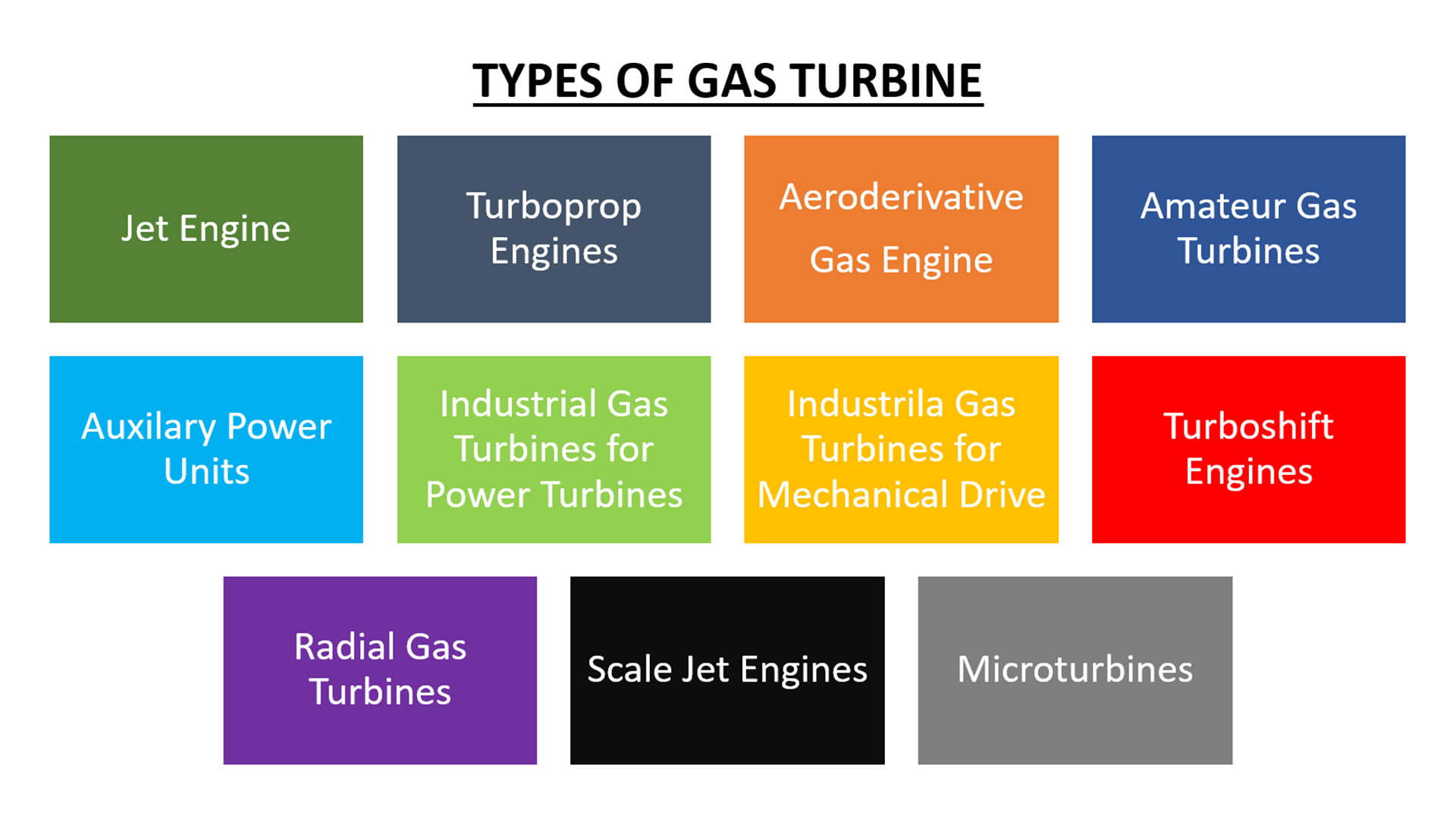 Types of gas turbins
