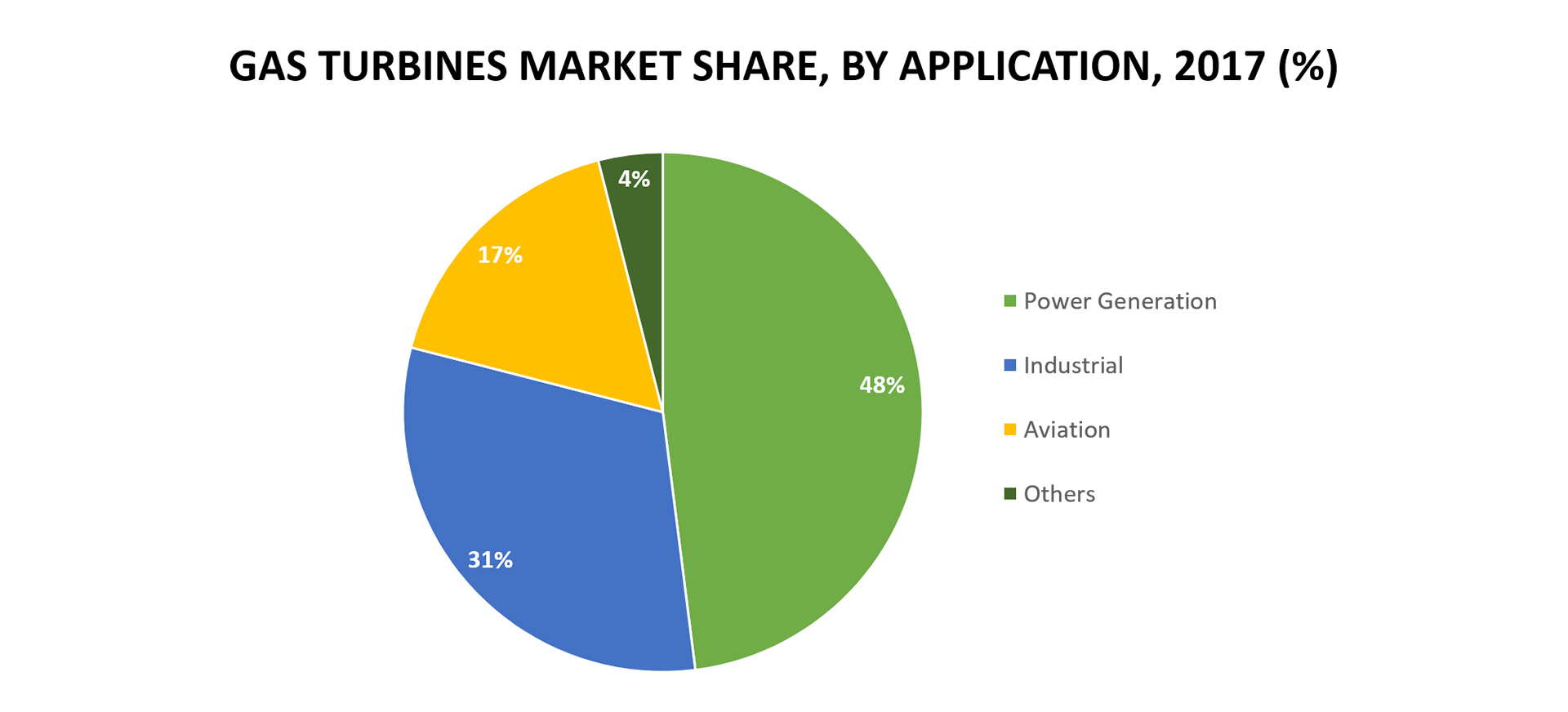 gas turbine market share
