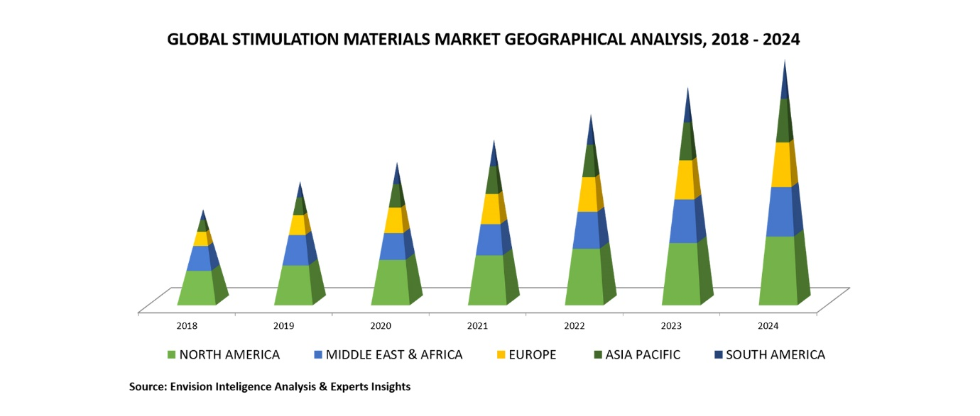 stimulation materials market