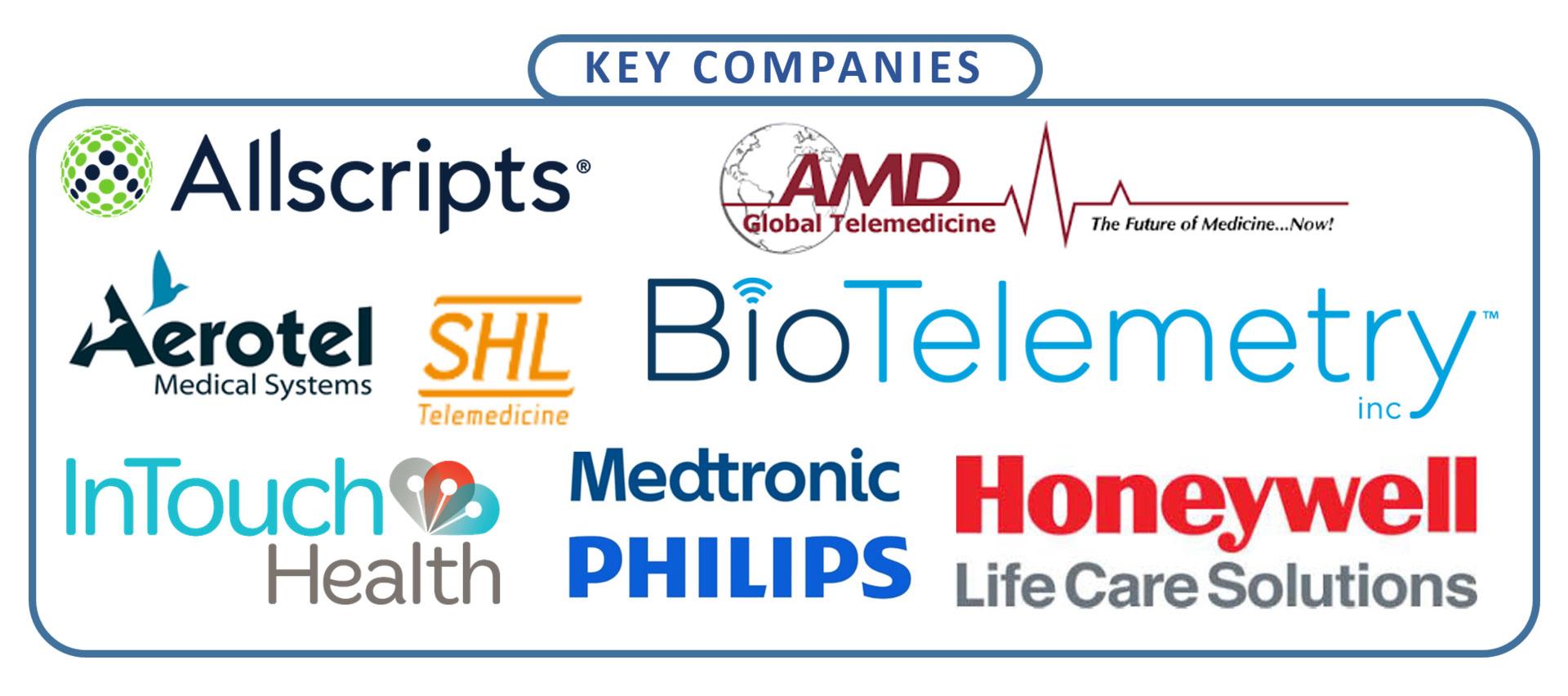 telemedicine market Key Players
