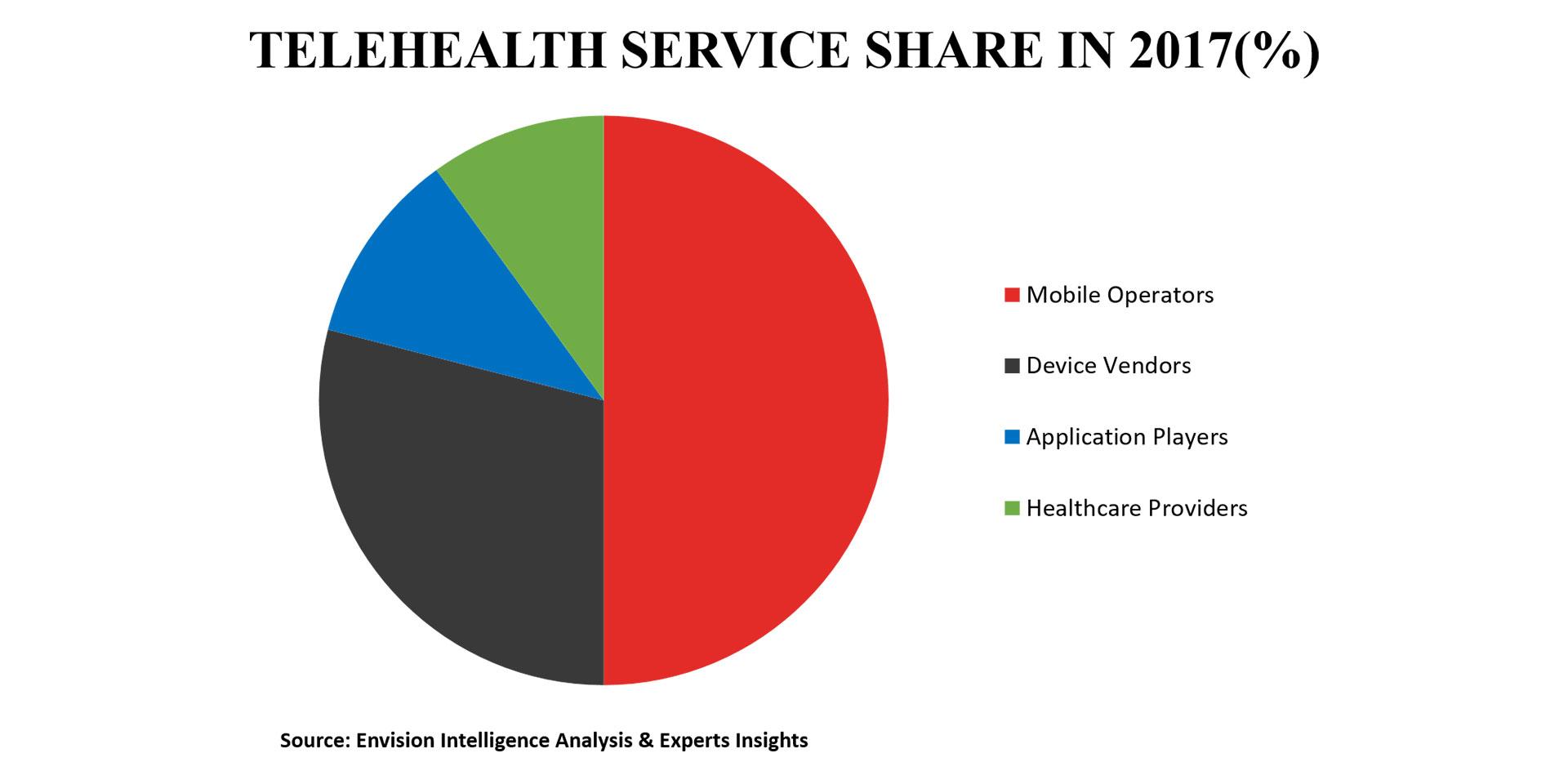 Tele Medicine Market